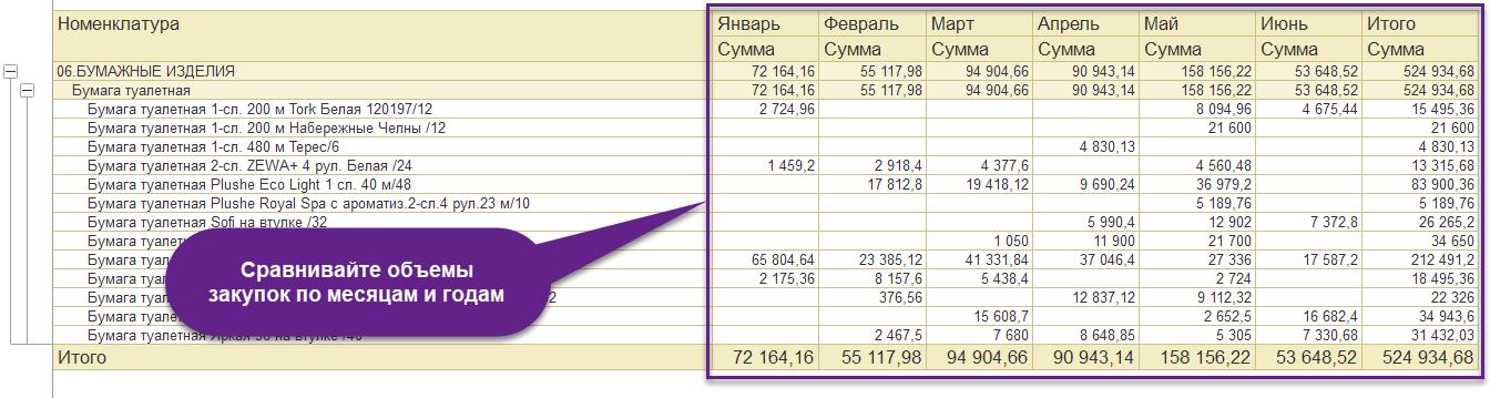 Отчет по объему закупок по месяца в 1С Управление торговлей 11
