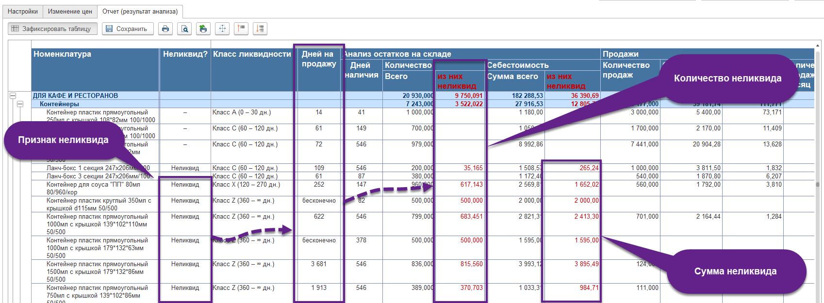 Количество неликвида в 1С ERP