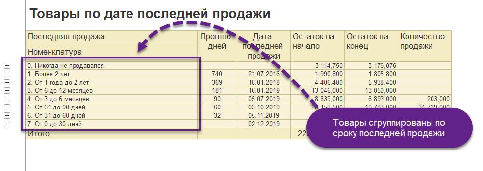 Остатки и продажи по дате последней продажи v8PRO.ru