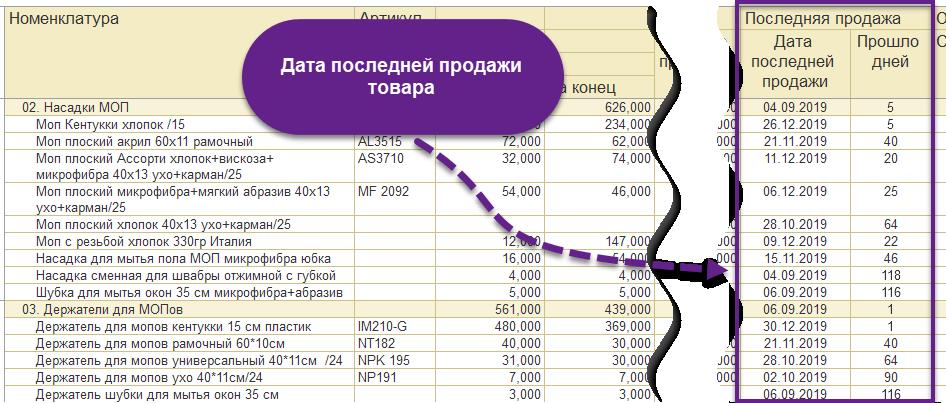 Сколько не продавался товар отчет в 1С УТ 11