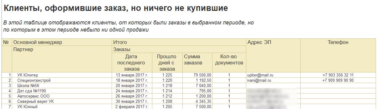 Отчет заказы без продаж 1С ут 11